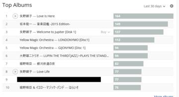 top_albums201603.PNG